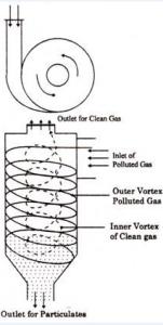 عملکرد گاز سپراتور